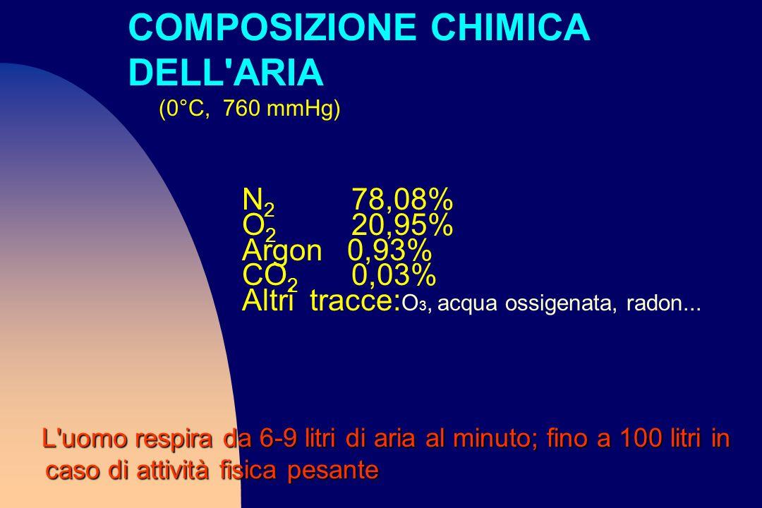 COMPOSIZIONE CHIMICA DELL ARIA (0°C, 760 mmHg)