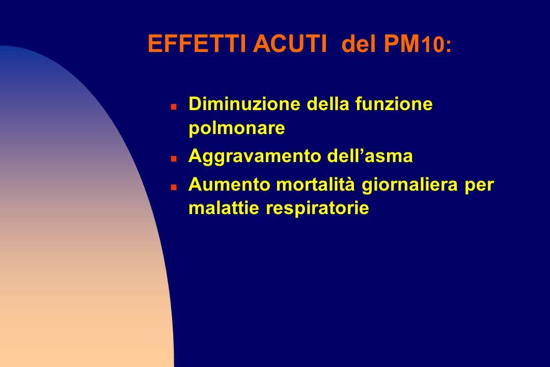 EFFETTI ACUTI del PM10: Diminuzione della funzione polmonare