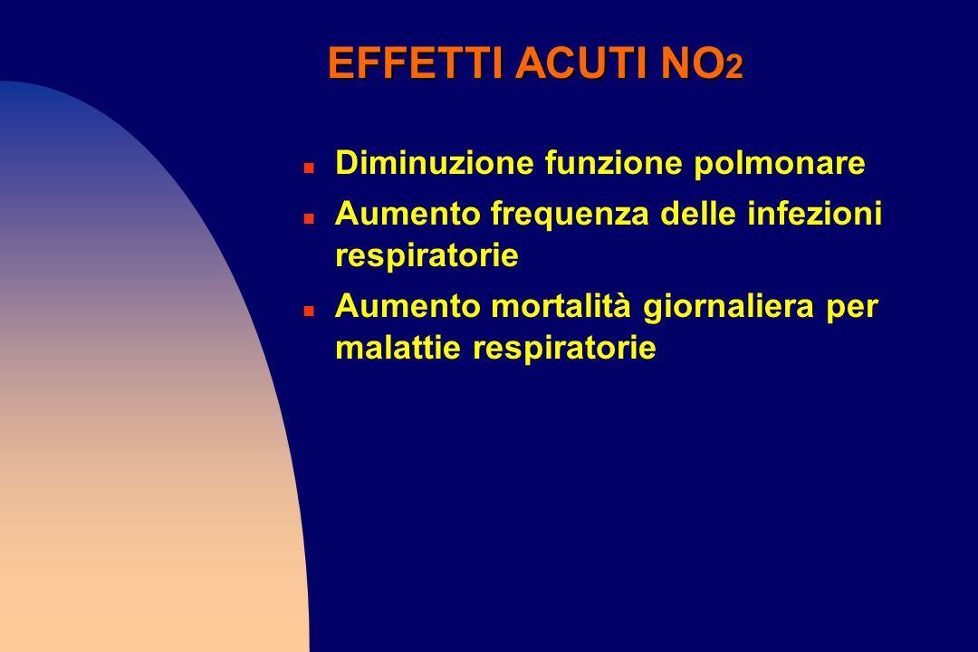 EFFETTI ACUTI NO2 Diminuzione funzione polmonare