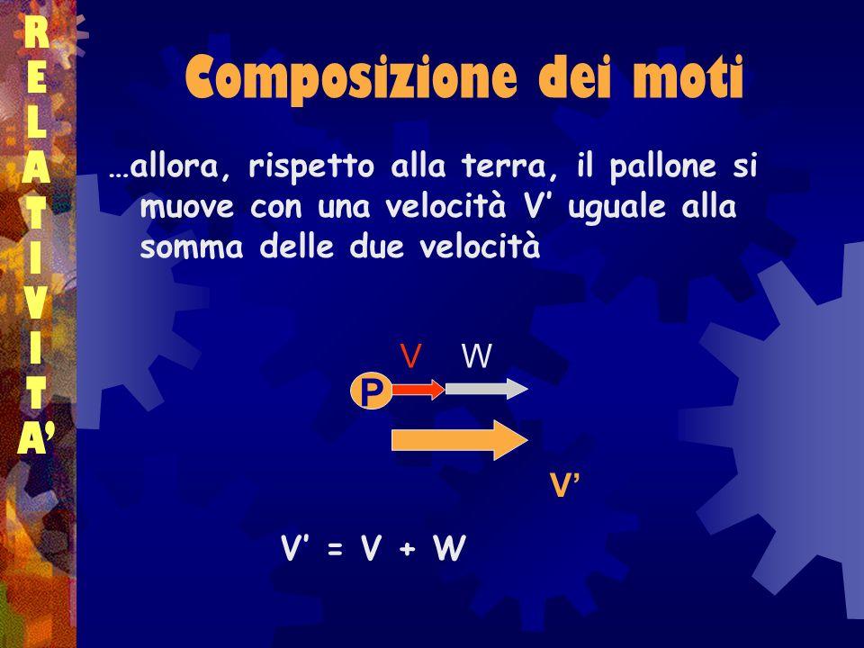 Composizione dei moti R E L A T I V A' P
