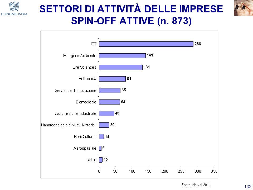 SETTORI DI ATTIVITÀ DELLE IMPRESE SPIN-OFF ATTIVE (n. 873)