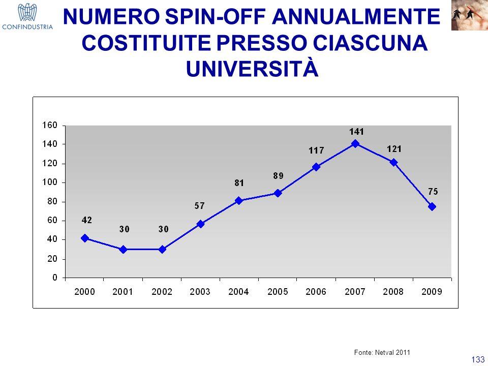 NUMERO SPIN-OFF ANNUALMENTE COSTITUITE PRESSO CIASCUNA UNIVERSITÀ