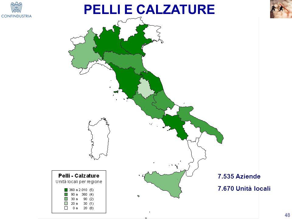 PELLI E CALZATURE 7.535 Aziende 7.670 Unità locali