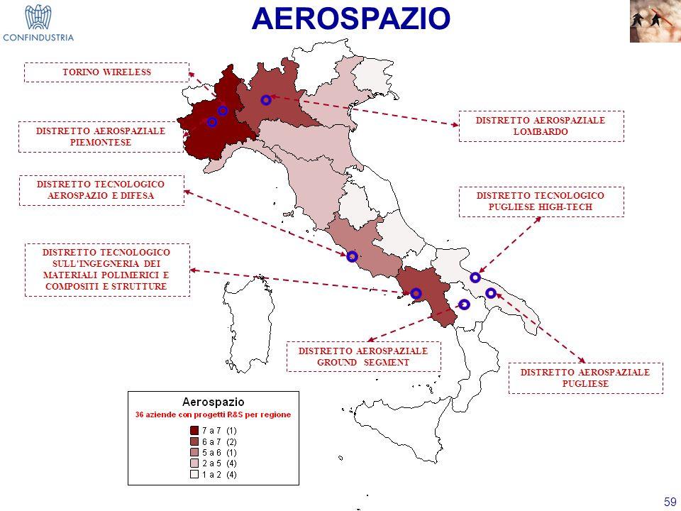 AEROSPAZIO TORINO WIRELESS DISTRETTO AEROSPAZIALE LOMBARDO