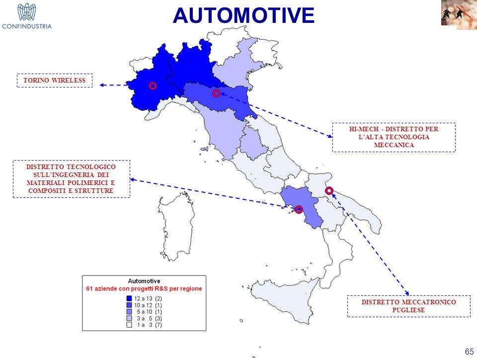 AUTOMOTIVE TORINO WIRELESS