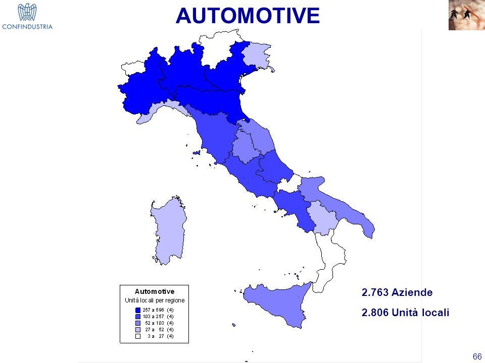 AUTOMOTIVE 2.763 Aziende 2.806 Unità locali