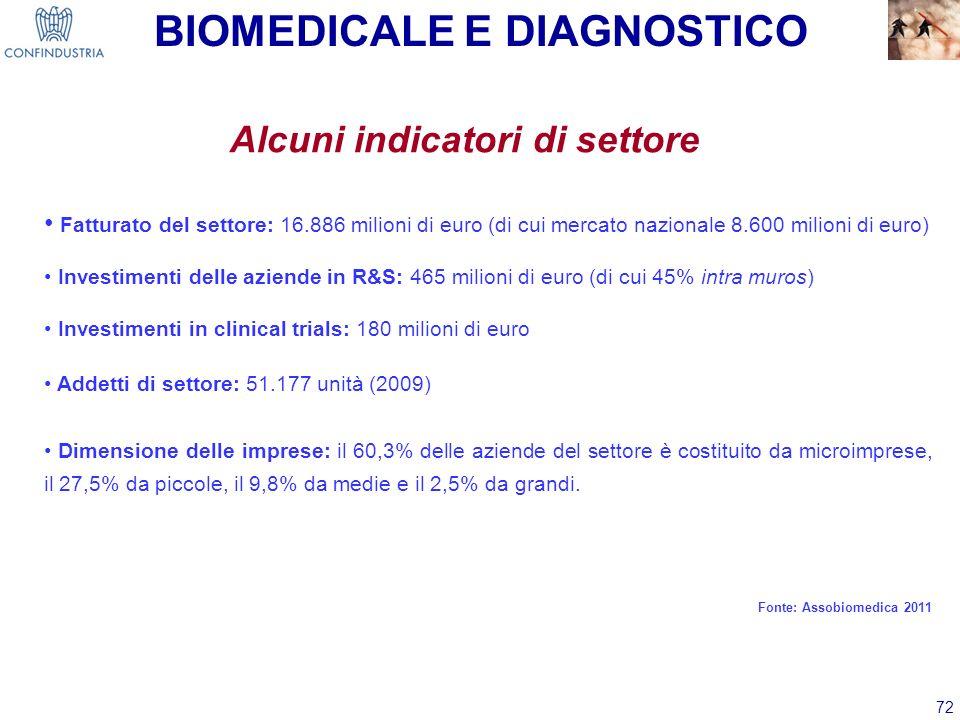BIOMEDICALE E DIAGNOSTICO Alcuni indicatori di settore