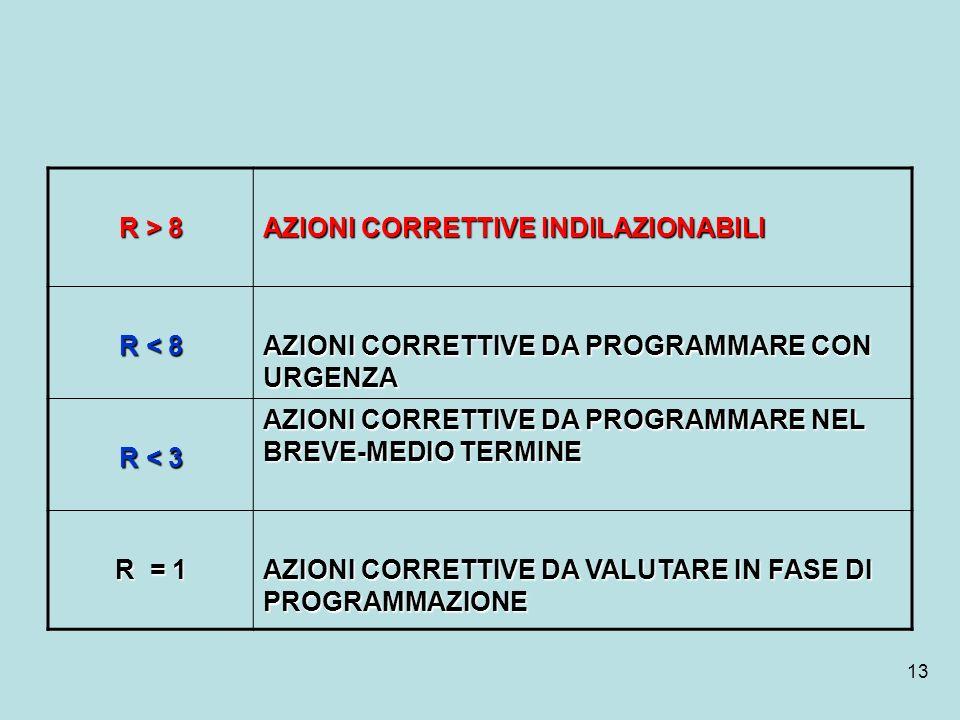 R > 8 AZIONI CORRETTIVE INDILAZIONABILI. R < 8. AZIONI CORRETTIVE DA PROGRAMMARE CON URGENZA. R < 3.