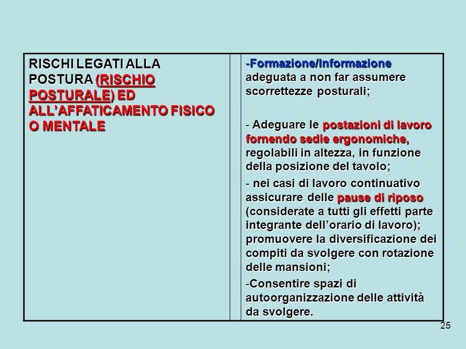 RISCHI LEGATI ALLA POSTURA (RISCHIO POSTURALE) ED ALL'AFFATICAMENTO FISICO O MENTALE