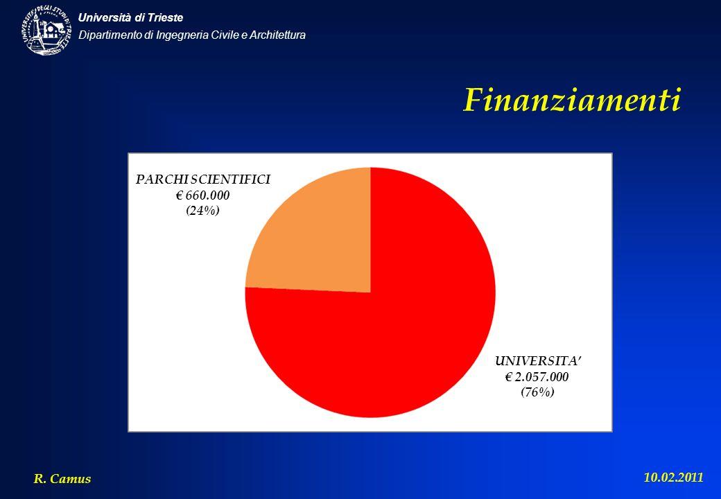 Finanziamenti PARCHI SCIENTIFICI € 660.000 (24%) UNIVERSITA'