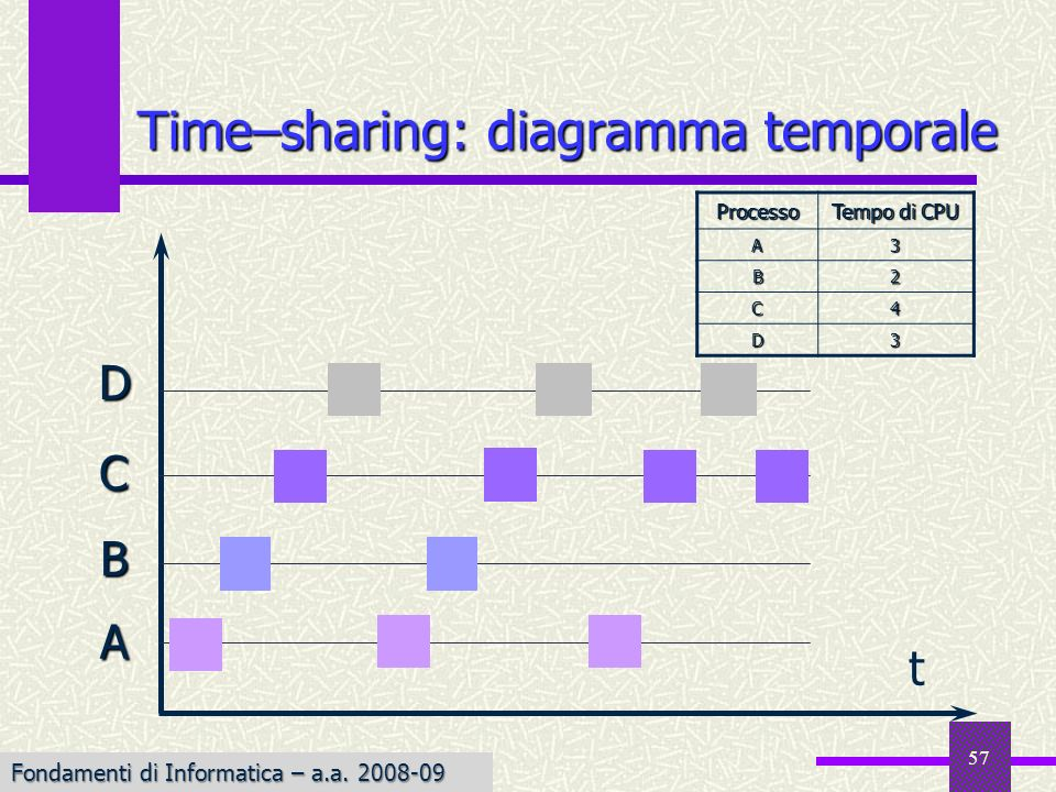 Time–sharing: diagramma temporale