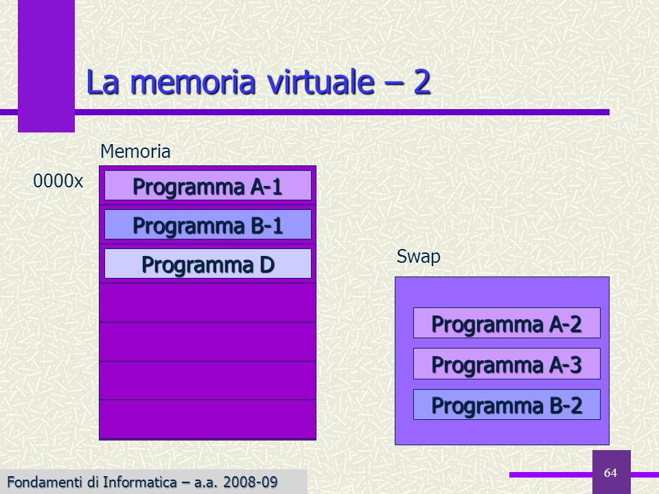 La memoria virtuale – 2 Programma A-1 Programma B-1 Programma D