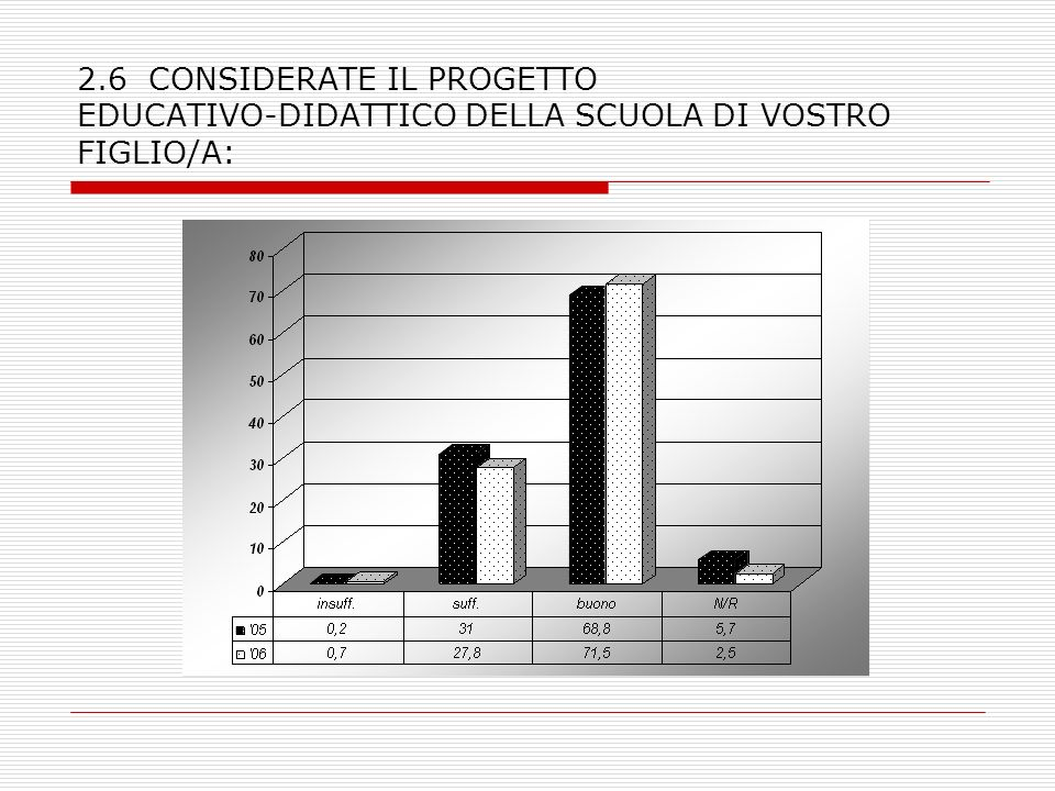 2.6 CONSIDERATE IL PROGETTO EDUCATIVO-DIDATTICO DELLA SCUOLA DI VOSTRO FIGLIO/A: