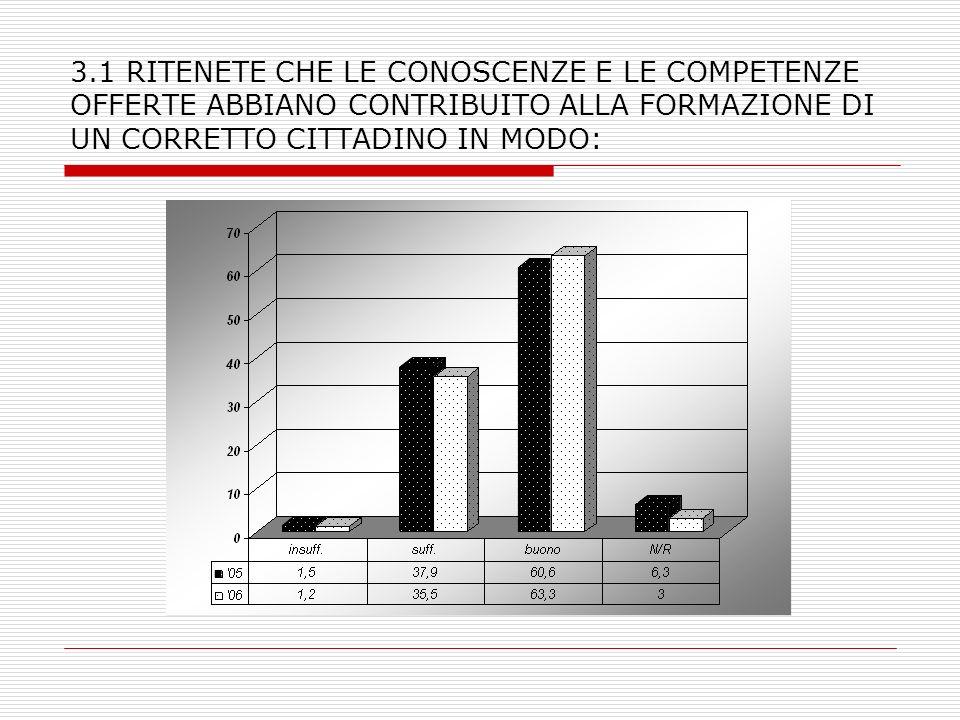 3.1 RITENETE CHE LE CONOSCENZE E LE COMPETENZE OFFERTE ABBIANO CONTRIBUITO ALLA FORMAZIONE DI UN CORRETTO CITTADINO IN MODO: