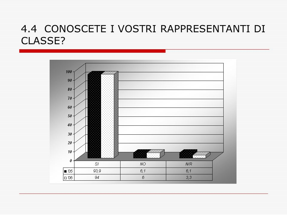 4.4 CONOSCETE I VOSTRI RAPPRESENTANTI DI CLASSE