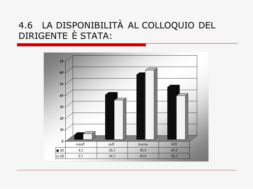 4.6 LA DISPONIBILITÀ AL COLLOQUIO DEL DIRIGENTE È STATA:
