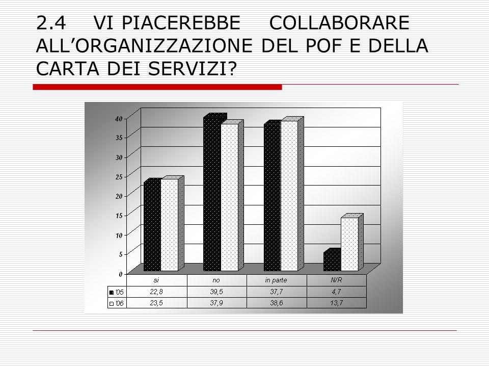 2.4 VI PIACEREBBE COLLABORARE ALL'ORGANIZZAZIONE DEL POF E DELLA CARTA DEI SERVIZI
