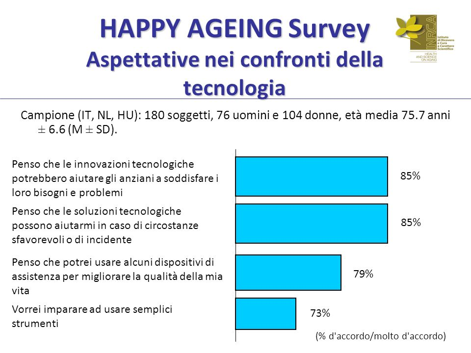 HAPPY AGEING Survey Aspettative nei confronti della tecnologia