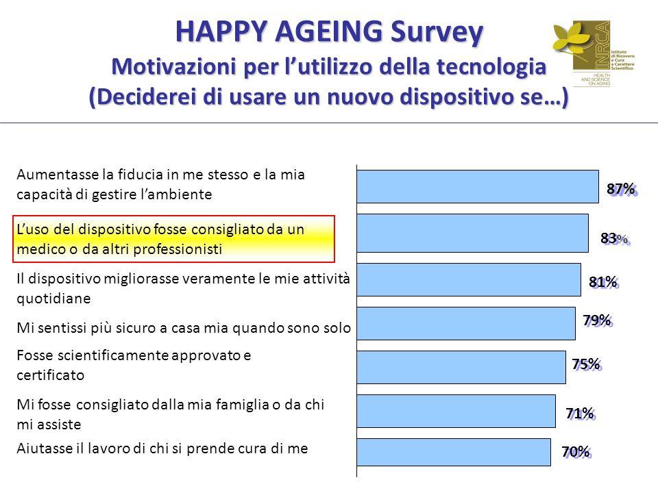 HAPPY AGEING Survey Motivazioni per l'utilizzo della tecnologia (Deciderei di usare un nuovo dispositivo se…)