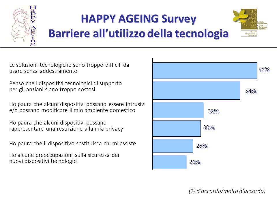 HAPPY AGEING Survey Barriere all'utilizzo della tecnologia
