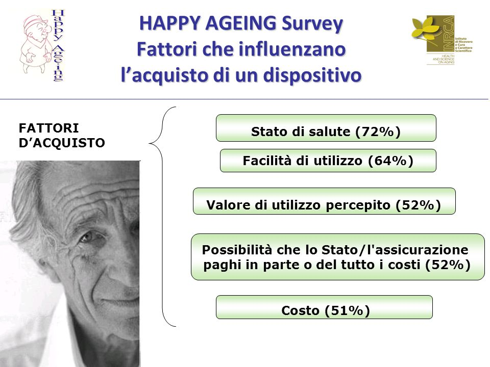 HAPPY AGEING Survey Fattori che influenzano l'acquisto di un dispositivo