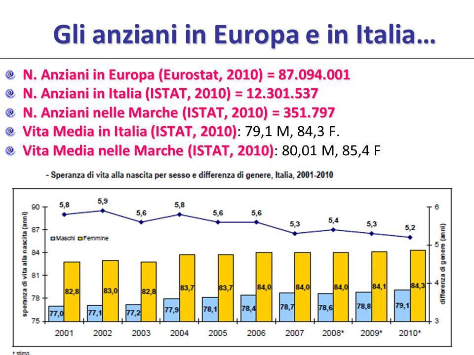 Gli anziani in Europa e in Italia…