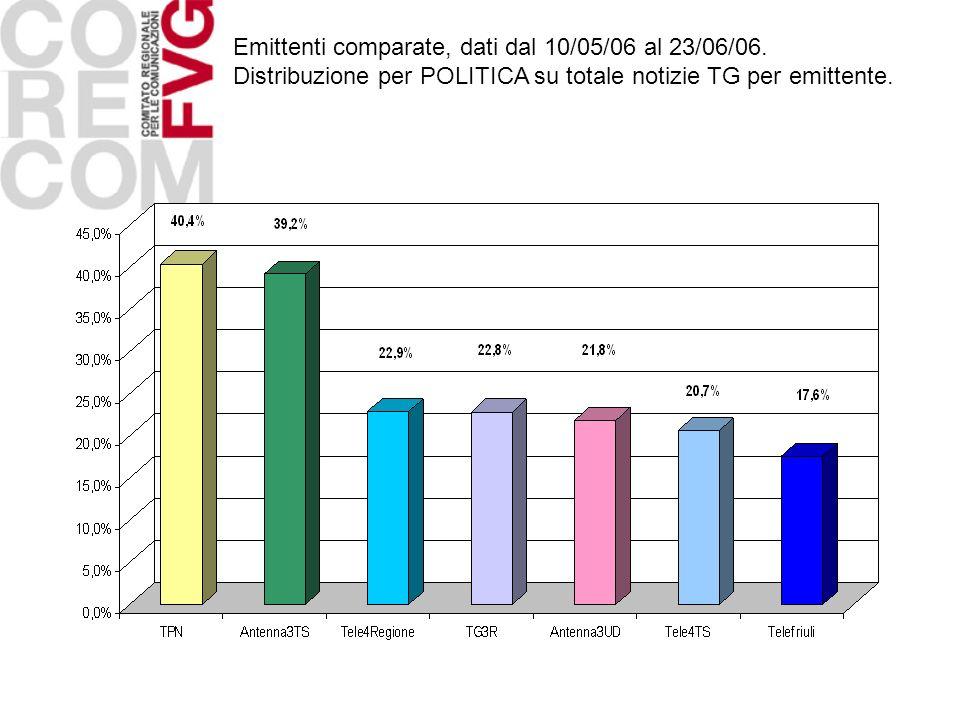 Emittenti comparate, dati dal 10/05/06 al 23/06/06.