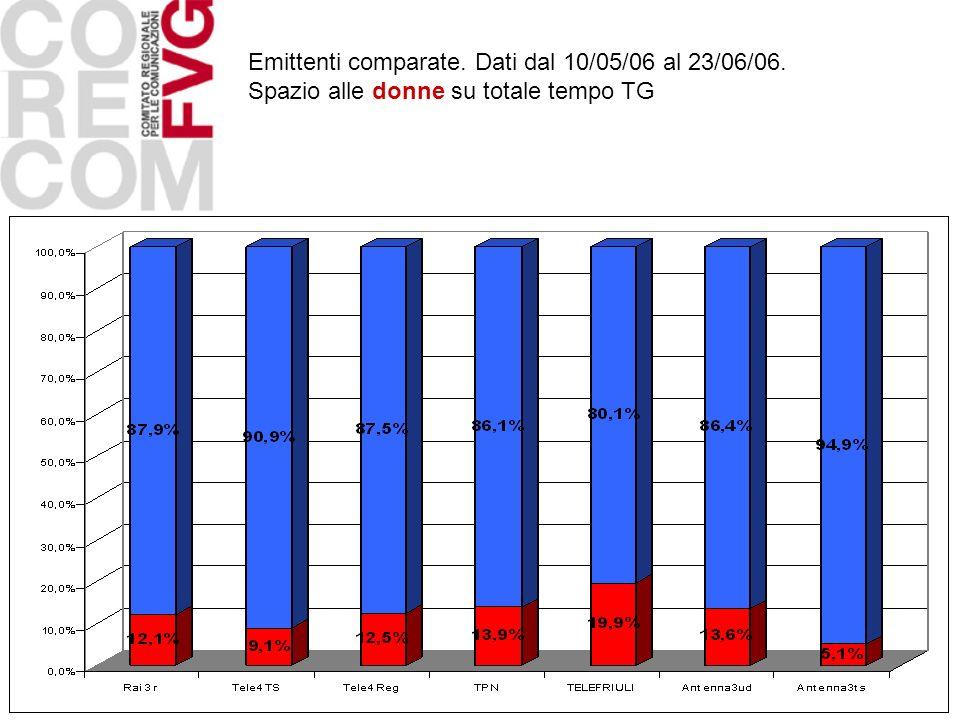 Emittenti comparate. Dati dal 10/05/06 al 23/06/06.