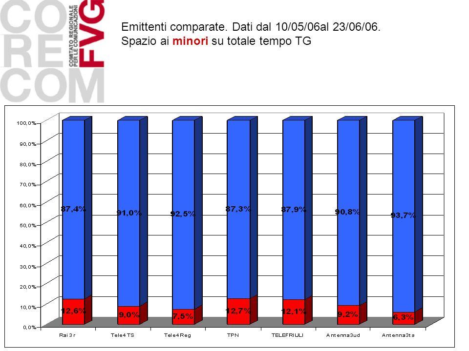 Emittenti comparate. Dati dal 10/05/06al 23/06/06.