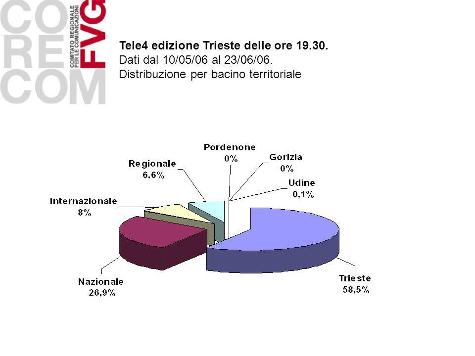 Tele4 edizione Trieste delle ore 19.30. Dati dal 10/05/06 al 23/06/06.