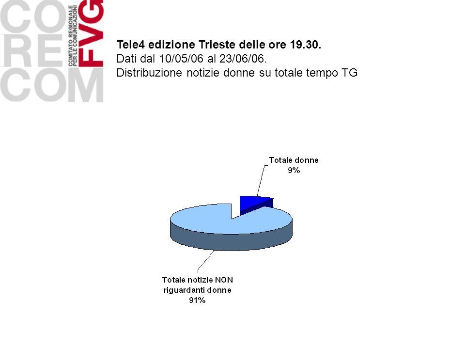 Tele4 edizione Trieste delle ore 19.30.