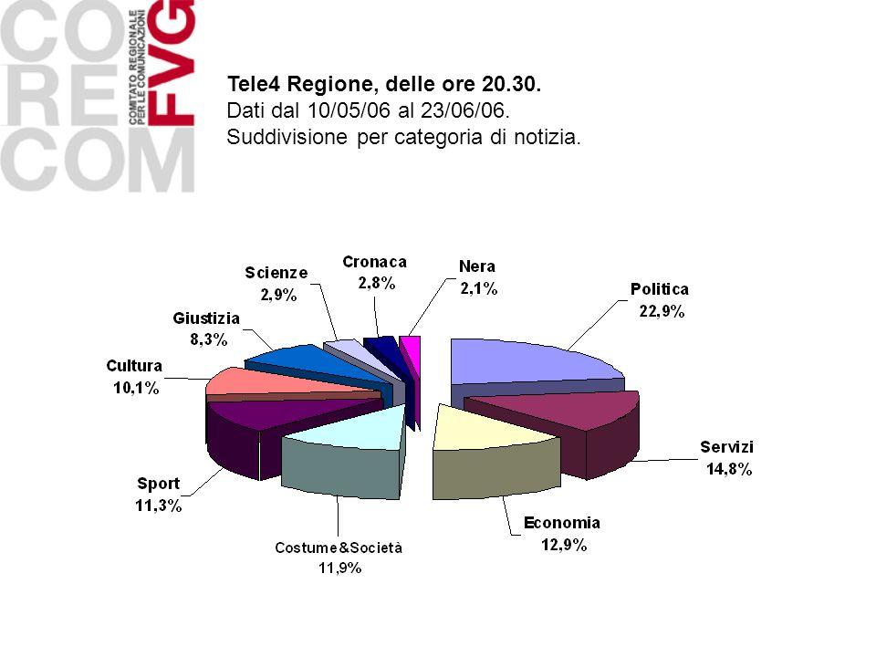 Tele4 Regione, delle ore 20.30.Dati dal 10/05/06 al 23/06/06.
