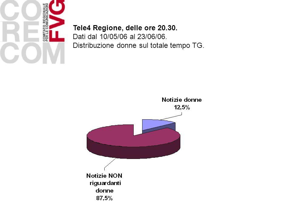 Tele4 Regione, delle ore 20.30. Dati dal 10/05/06 al 23/06/06.