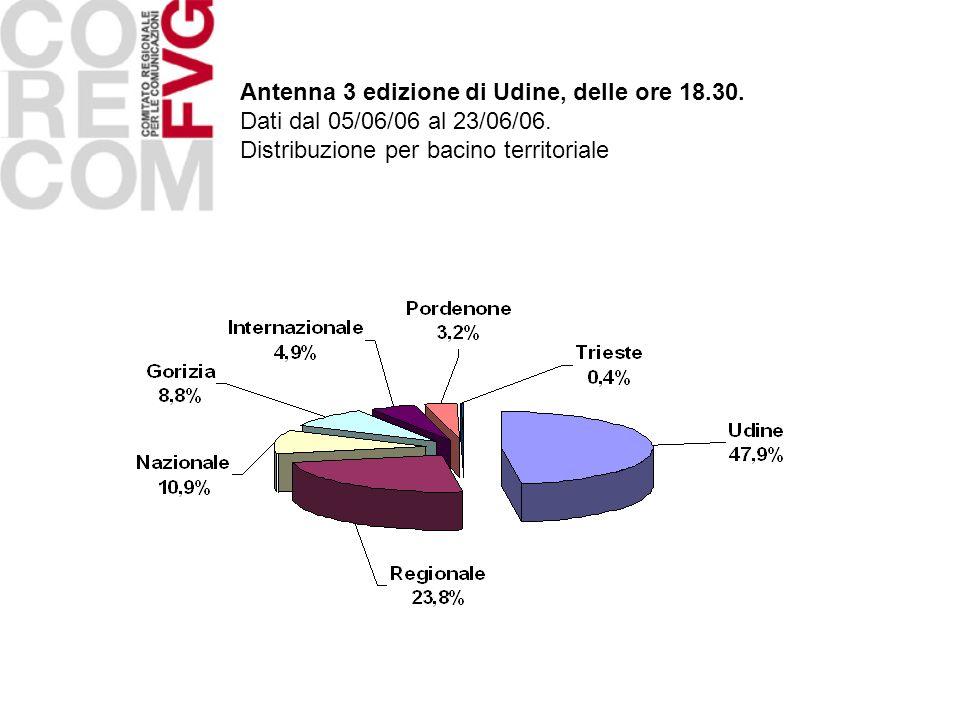 Antenna 3 edizione di Udine, delle ore 18.30.
