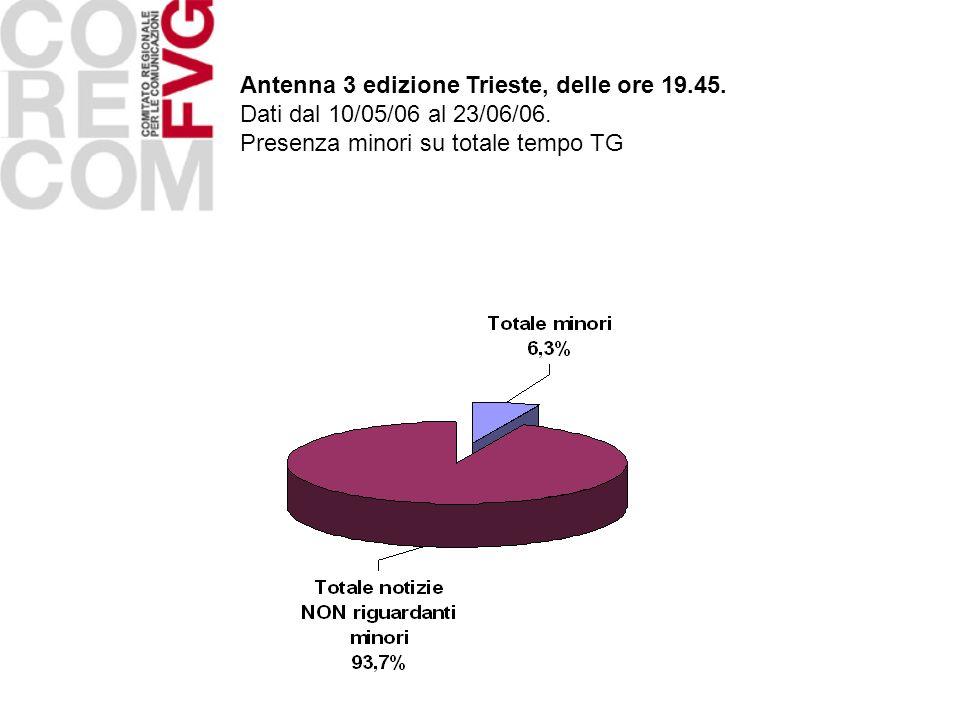 Antenna 3 edizione Trieste, delle ore 19. 45
