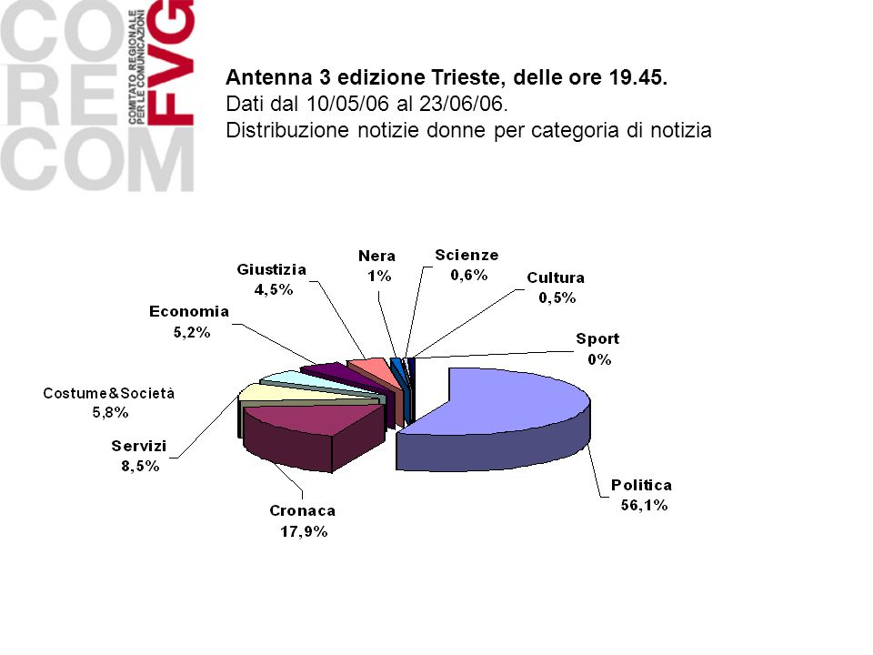 Antenna 3 edizione Trieste, delle ore 19.45.