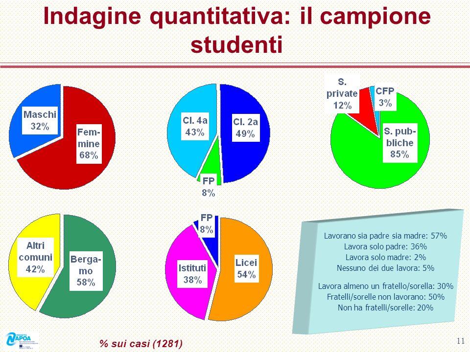 Indagine quantitativa: il campione studenti