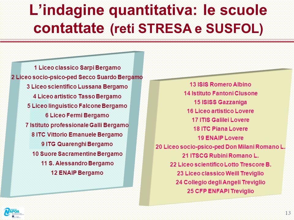 L'indagine quantitativa: le scuole contattate (reti STRESA e SUSFOL)