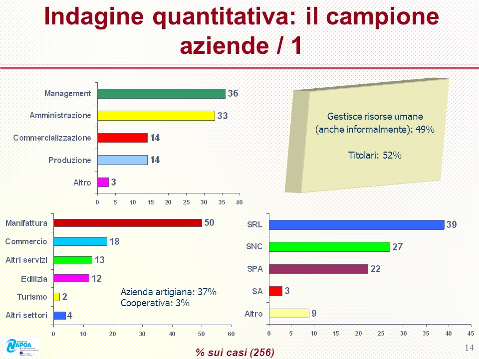 Indagine quantitativa: il campione aziende / 1