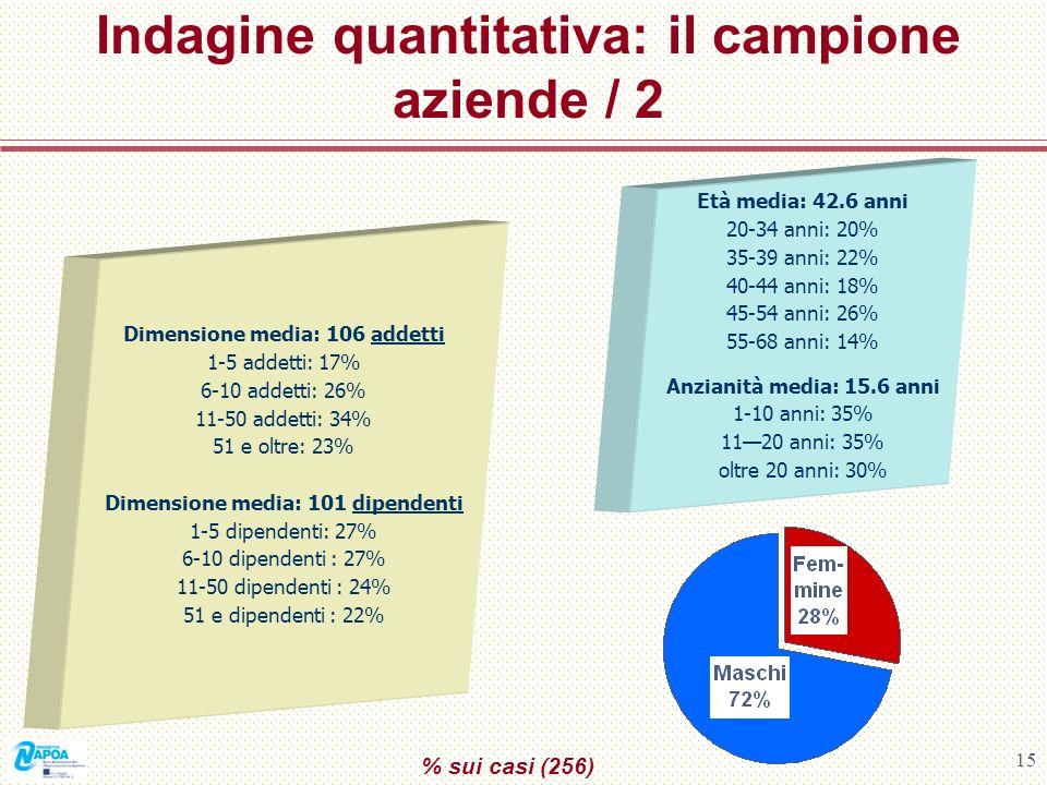 Indagine quantitativa: il campione aziende / 2