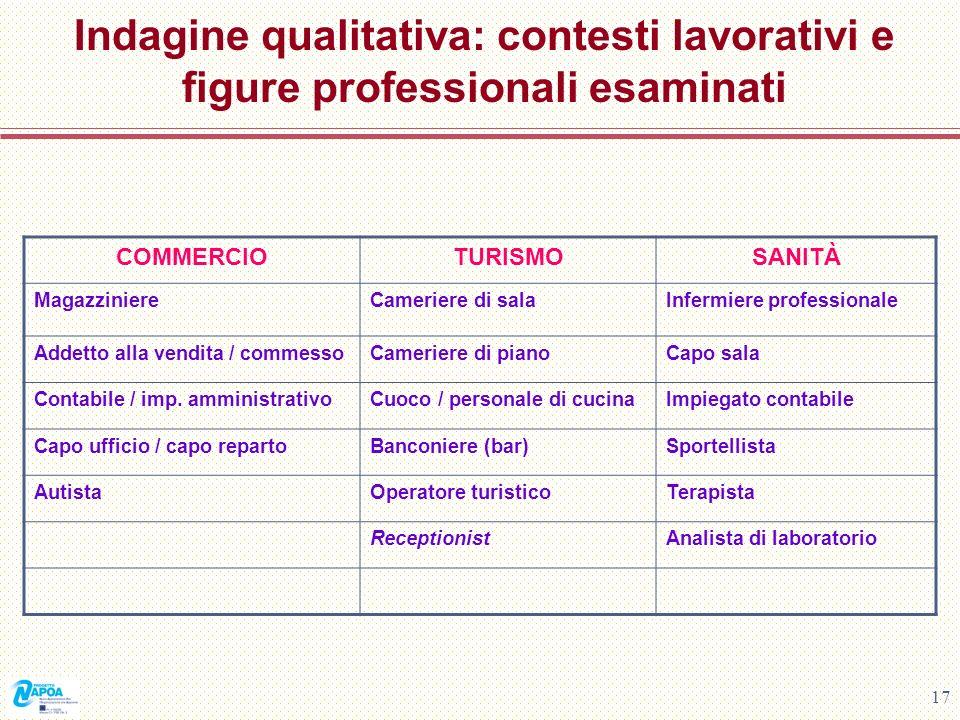Indagine qualitativa: contesti lavorativi e figure professionali esaminati