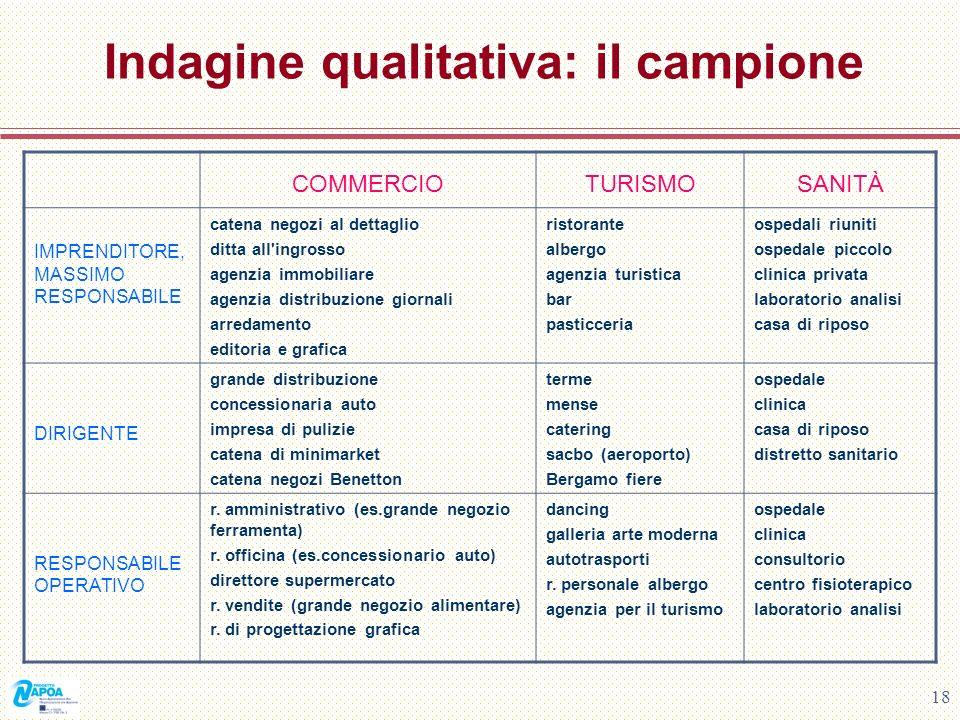 Indagine qualitativa: il campione