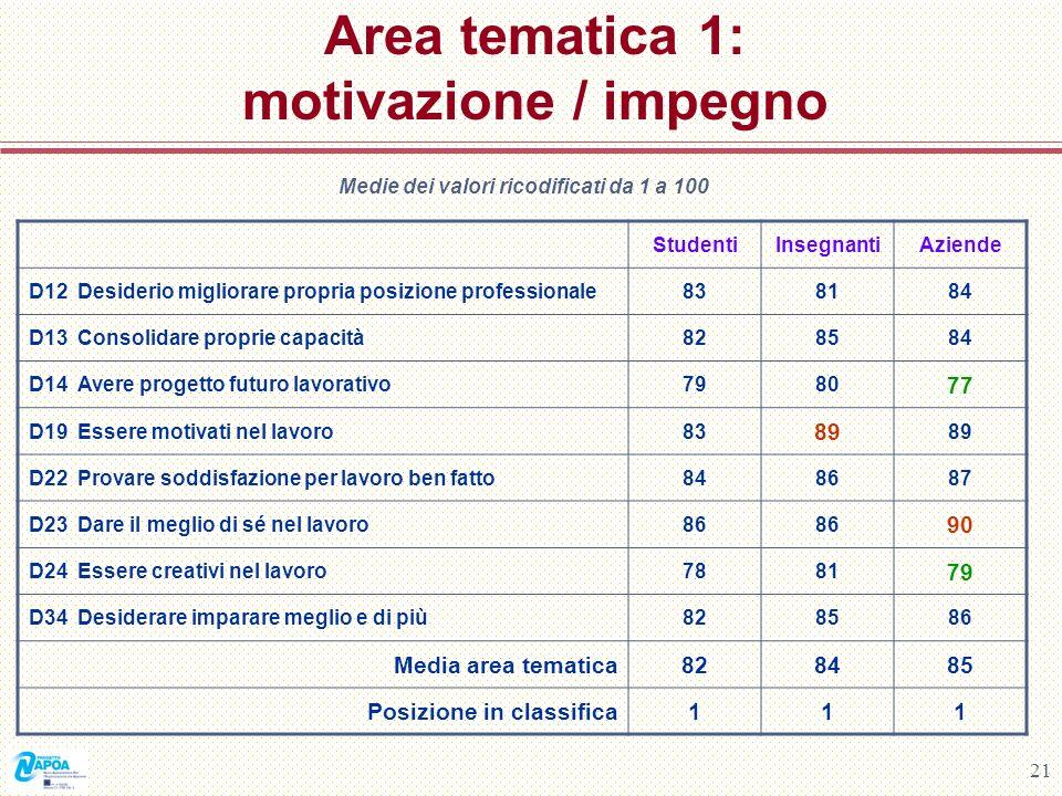 Area tematica 1: motivazione / impegno
