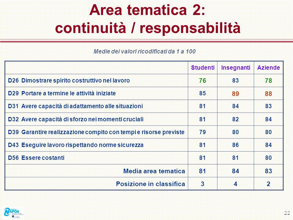 Area tematica 2: continuità / responsabilità