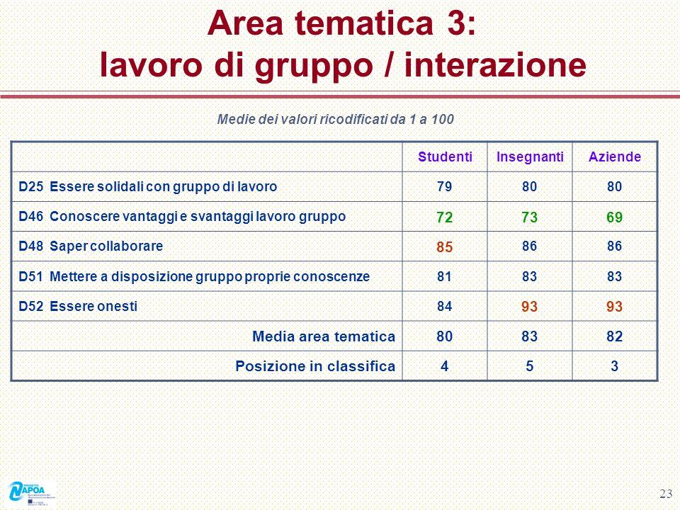 Area tematica 3: lavoro di gruppo / interazione