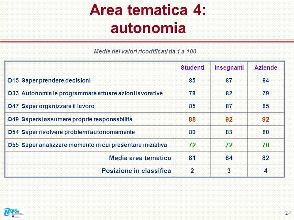 Area tematica 4: autonomia