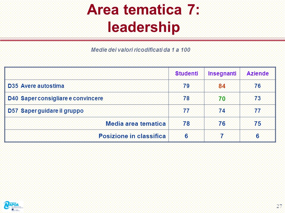 Area tematica 7: leadership
