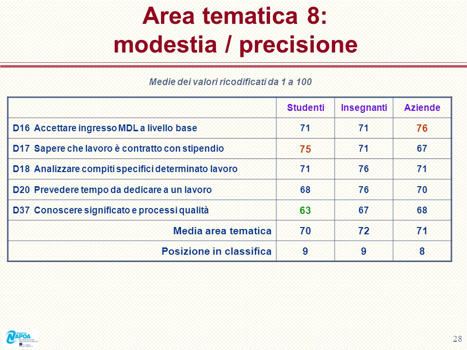 Area tematica 8: modestia / precisione