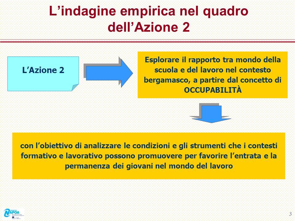 L'indagine empirica nel quadro dell'Azione 2