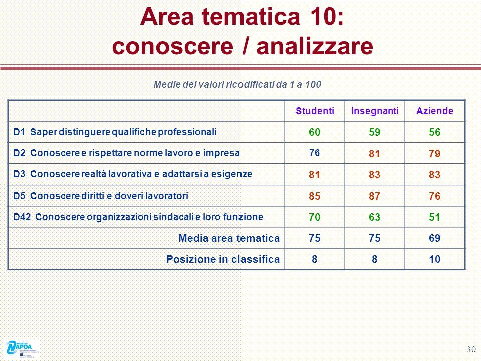 Area tematica 10: conoscere / analizzare